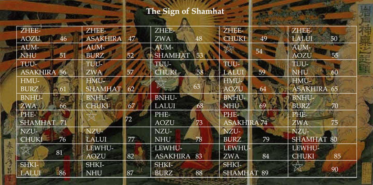 Sign of Shamhat Year 18,003 Begins May 9th 2015
