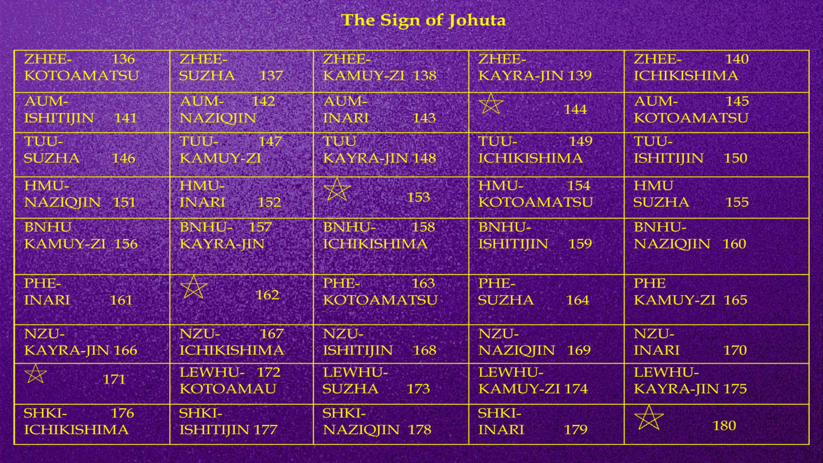 The Sign of Johuta Year 18,003: Begins August 1st 2016