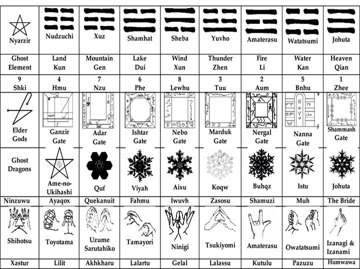 The Necronomicon Tradition's Tree of Life